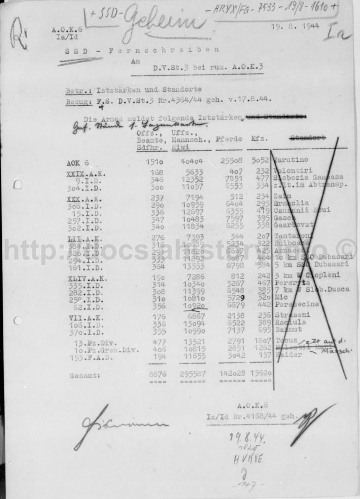 Личный состав, лошади, автомобили на 17.08.1944